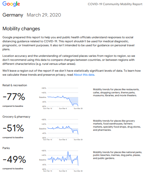 Google community mobility data- Germany