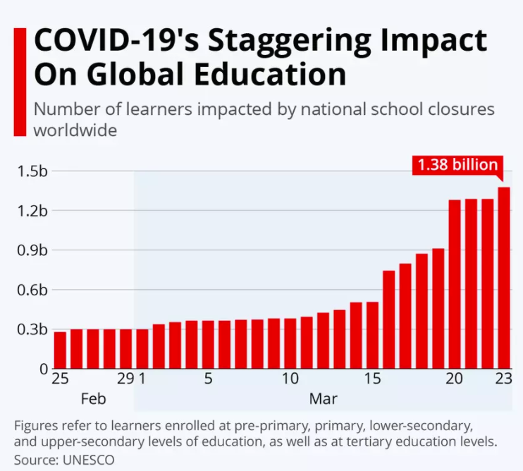 How school closures has affected students globally